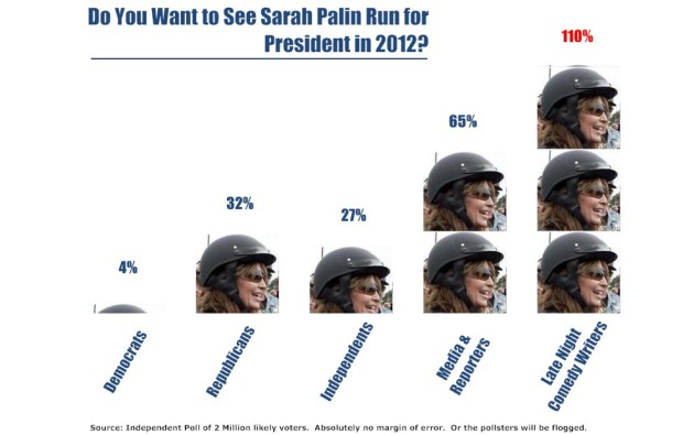 Do You Want to See Sarah Palin Run for President in 2012