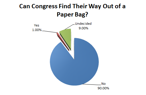 American Confidence in Congress
